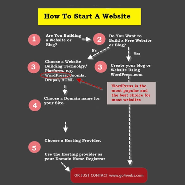 blog how to start a website 600 600 - How to Start